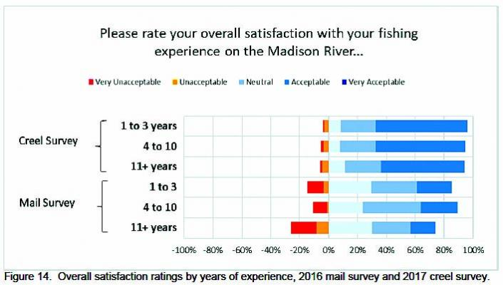 Angler satisfaction is measures in this graph. (FWP)