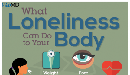 Various ways loneliness can impact a person physically. PHOTO COURTESY OF WEB M.D., from KE'LAH SAVAGE
