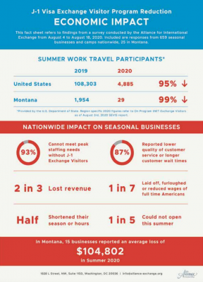 Economic impact of the J-1 visa exchange visitor program reduction following presidential proclamations and lack of prioritization for nonimmigrant visas in Montana. Information is from a survey conducted by the Alliance for International Exchange. PHOTO COURTESY OF ALLIANCE FOR INTERNATIONAL EXCHANGE