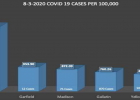 Graph showing the five highest case rates in Montana. Provided by the Madison County Public Health Department.